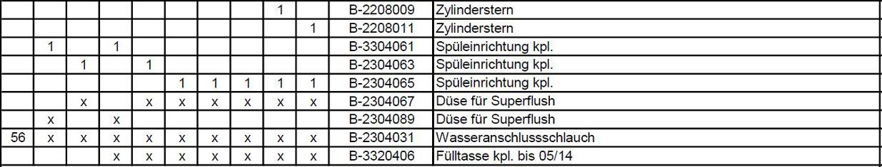 Ersatzteilpreisliste Hygromatik CompactLine Seite 10