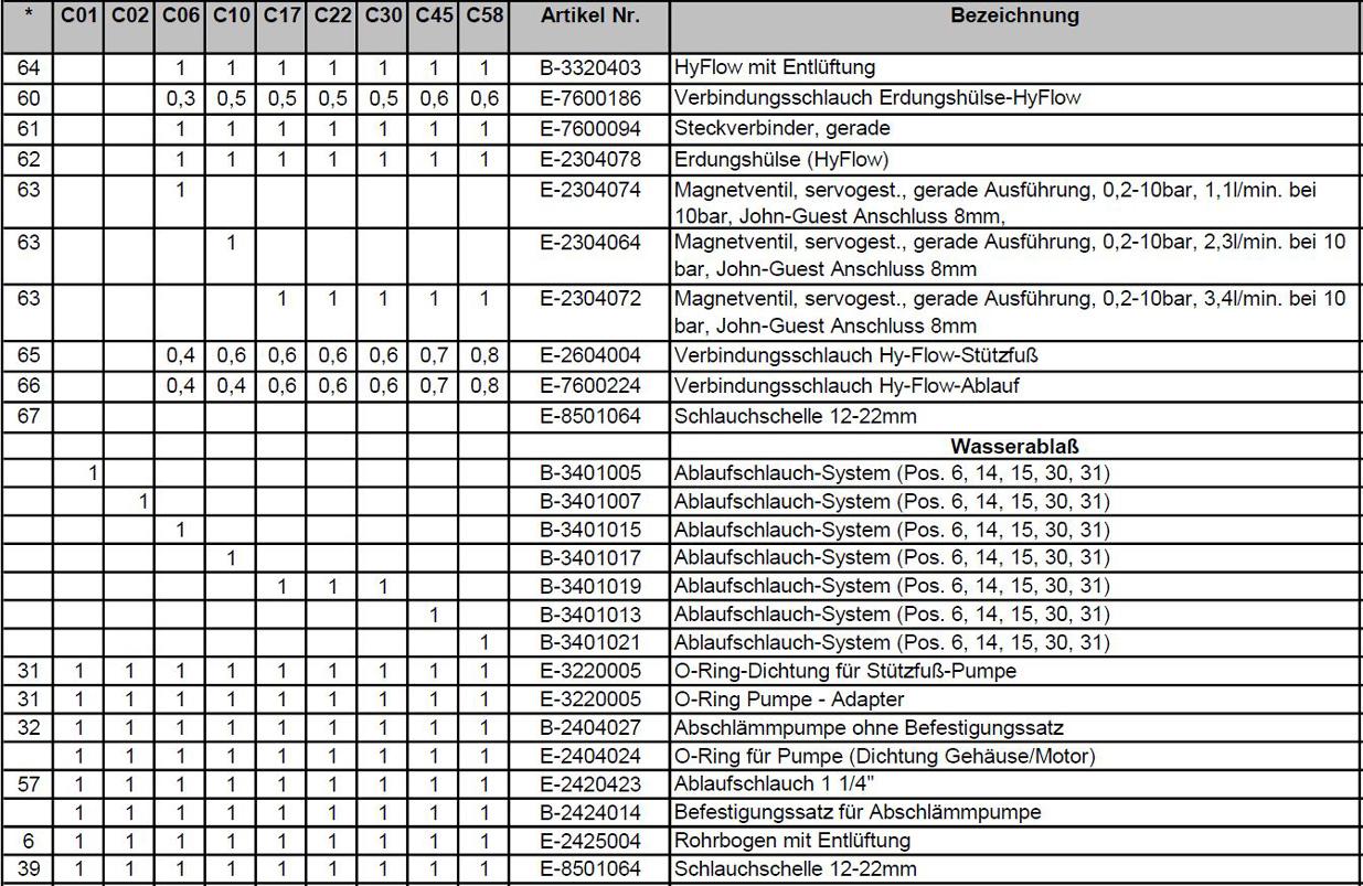 Ersatzteilpreisliste Hygromatik CompactLine Seite 5