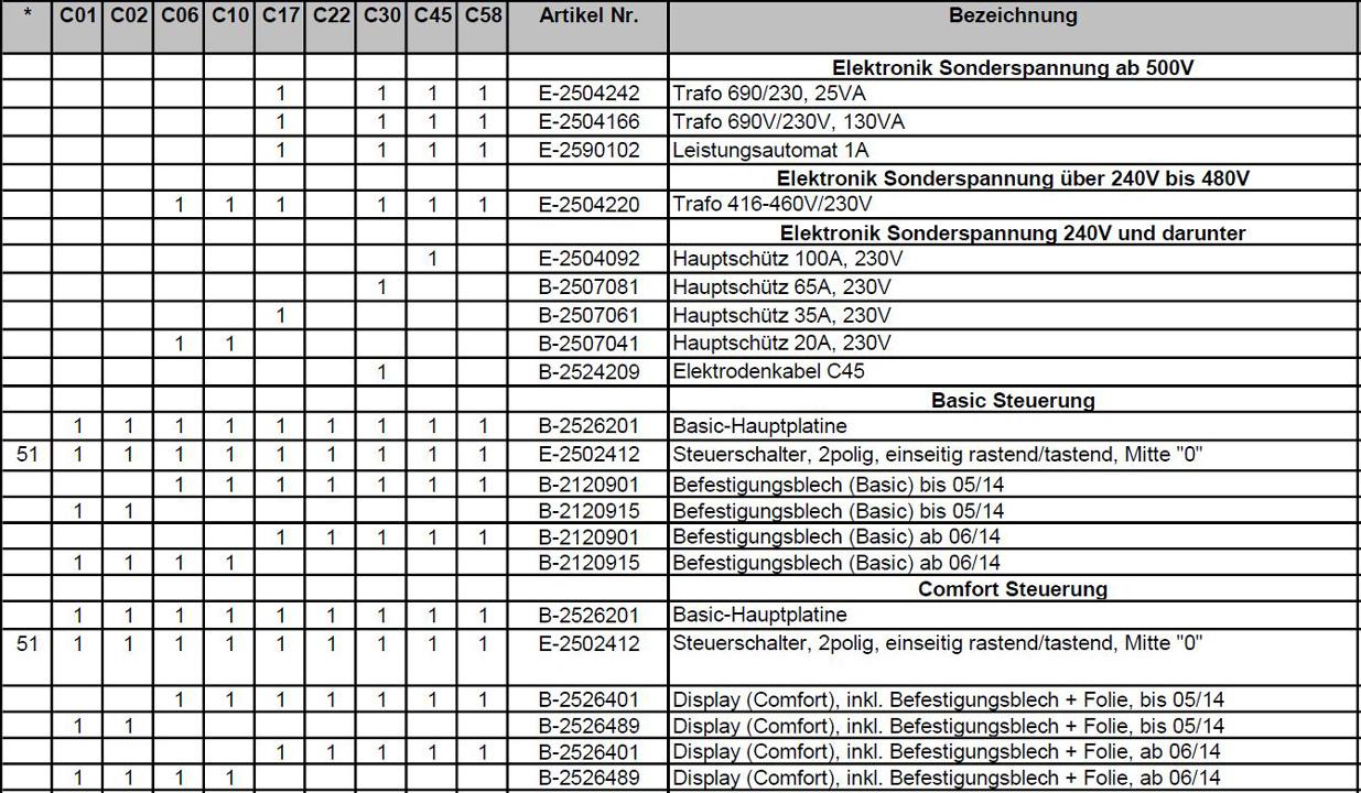 Ersatzteilpreisliste Hygromatik CompactLine Seite 7