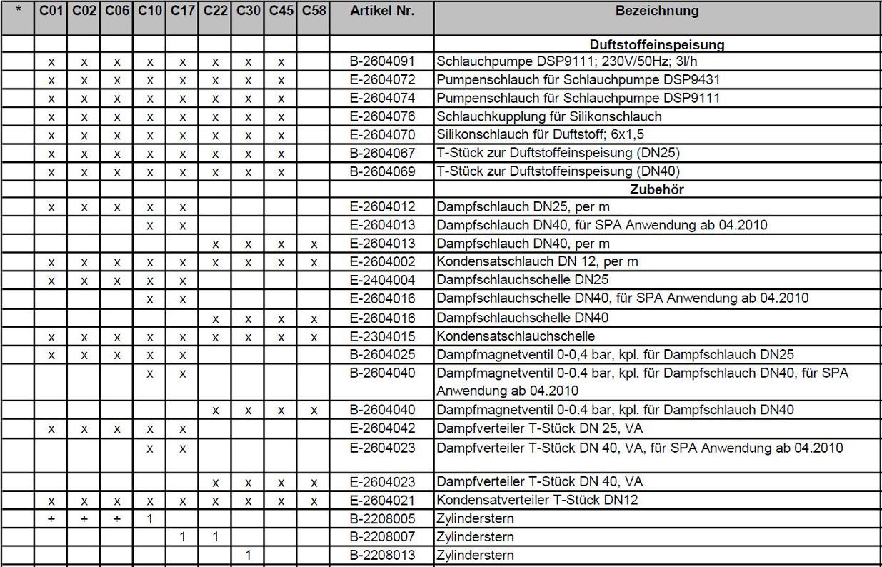 Ersatzteilpreisliste Hygromatik CompactLine Seite 9