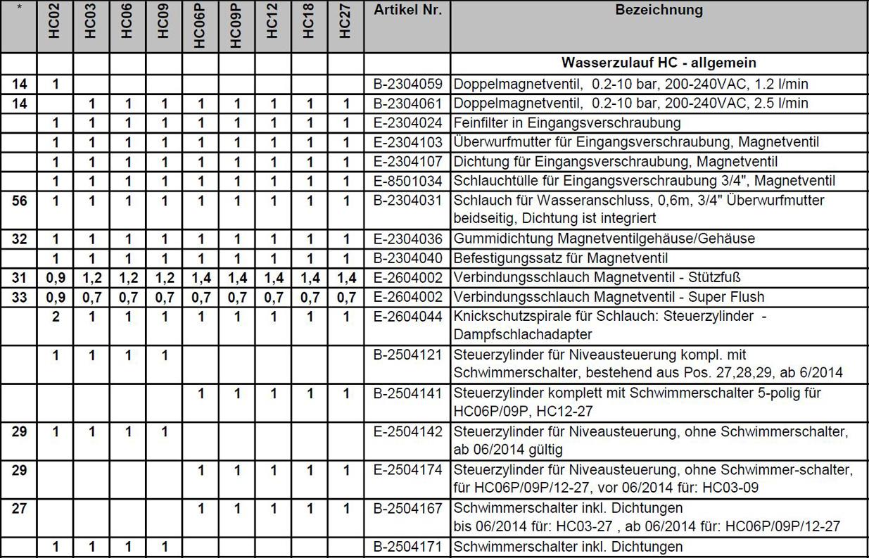 Ersatzteilpreisliste Hygromatik HeaterCompact Seite 4