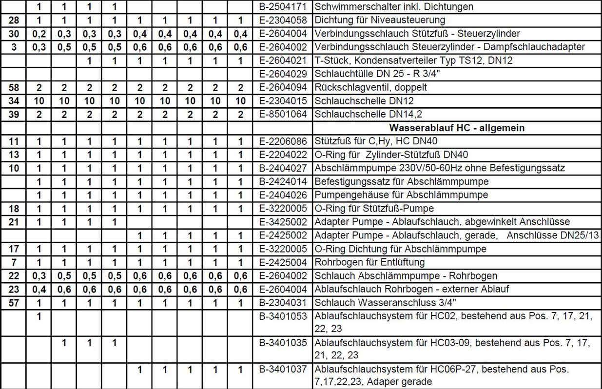 Ersatzteilpreisliste Hygromatik HeaterCompact Seite 5