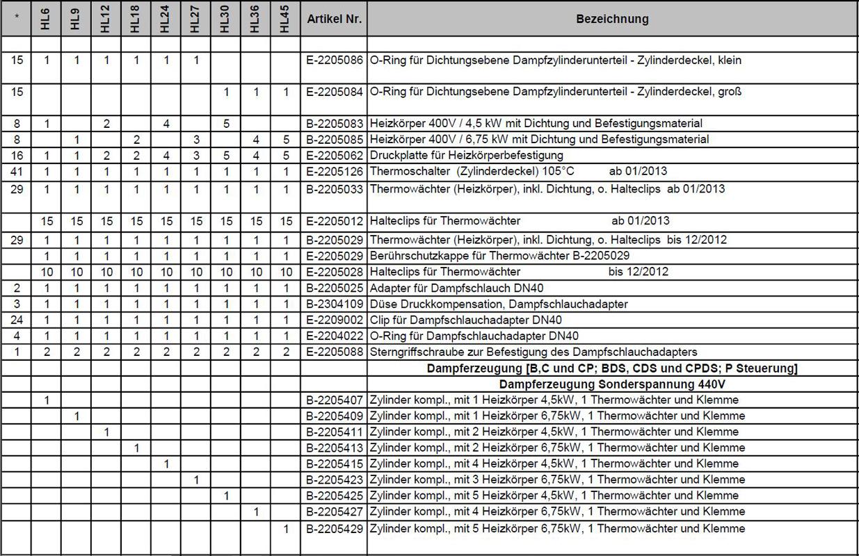 Ersatzteilpreisliste Hygromatik HeaterLine Seite 3