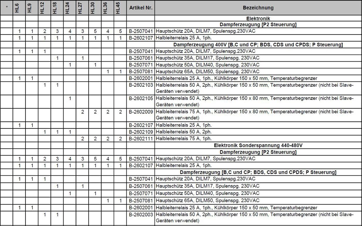 Ersatzteilpreisliste Hygromatik HeaterLine Seite 9