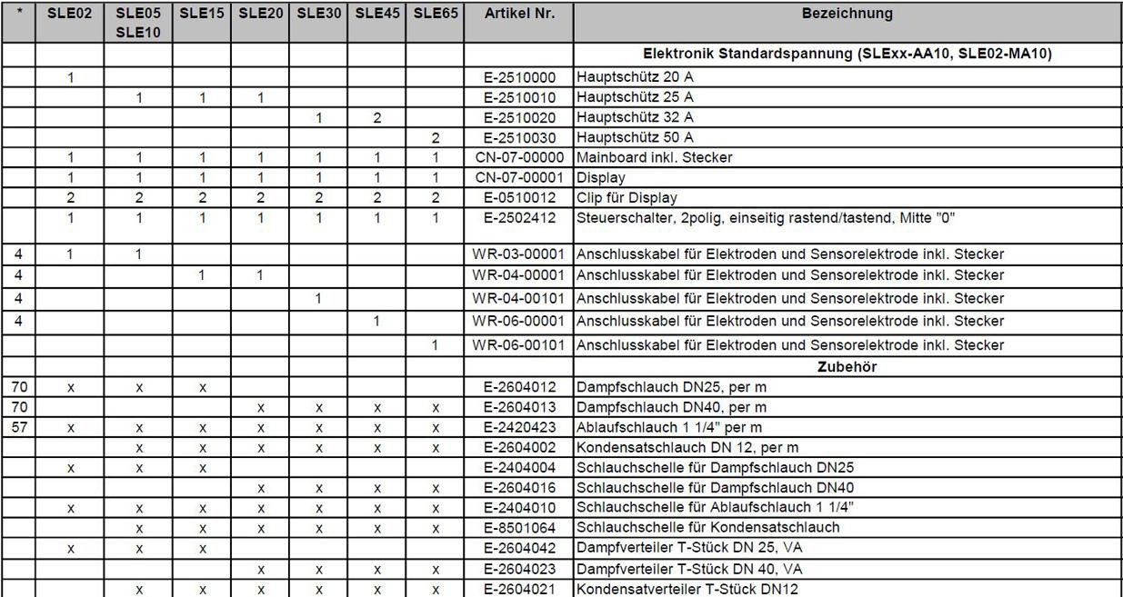 Ersatzteilpreisliste Hygromatik StandardLine Elektrode Seite 3