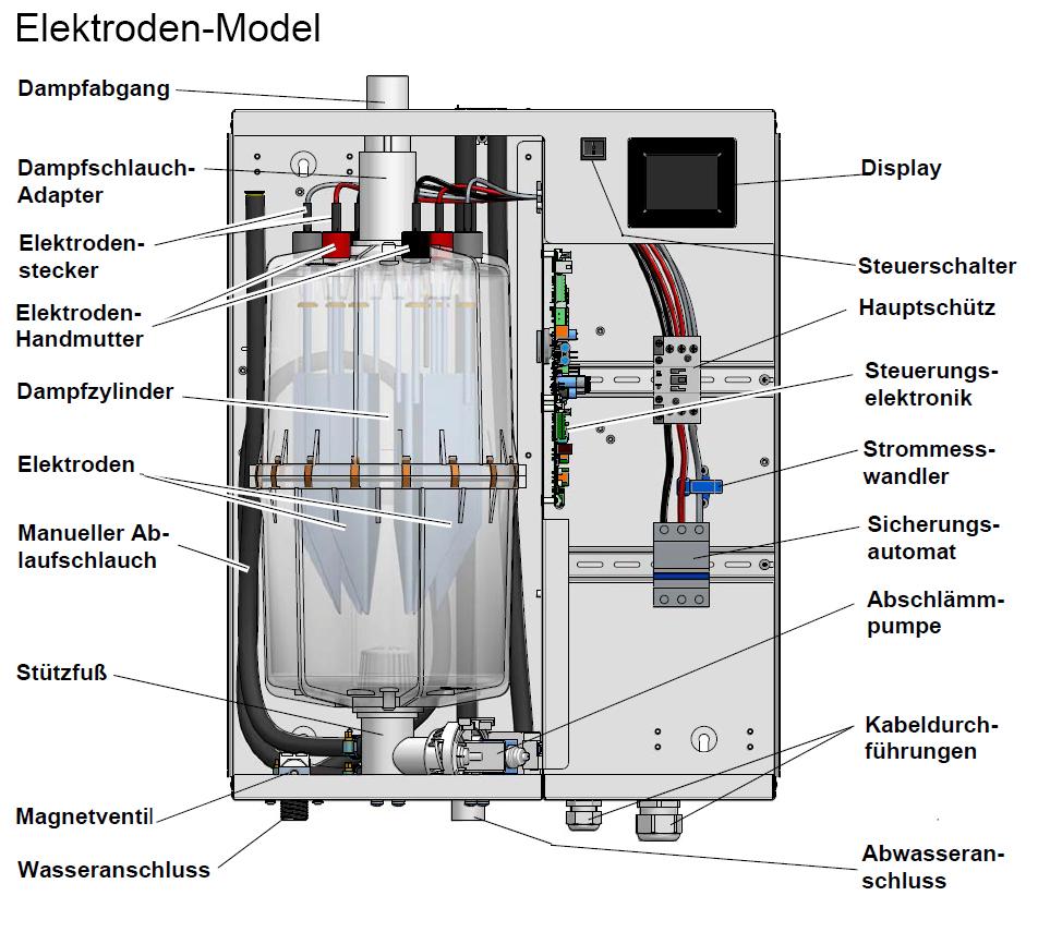 Funktion und Aufbau - Elektroden Dampfgeneratoren für das Dampfbad - FlexLine Schema Geräte