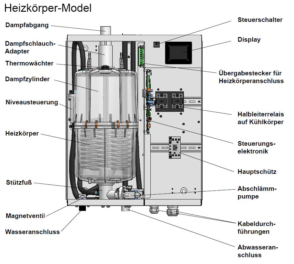 Funktion und Aufbau - Heizkörper Dampfgeneratoren für das Dampfbad - FlexLine Schema Geräte
