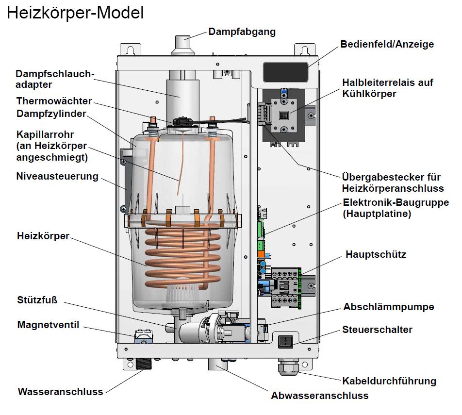 Funktion und Aufbau - ferngeschaltete Heizkörper Dampfluftbefeuchter für Büroräume - StandardLine Schema Geräte
