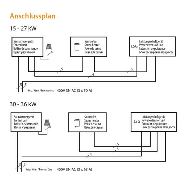 Elektrosaunaofen 34.G Standausführung Sicherheit Anschluss-260-90.8589