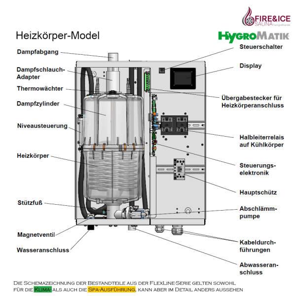 Funktion und Aufbau Heizkörper Modell Hygromatik FlexLine