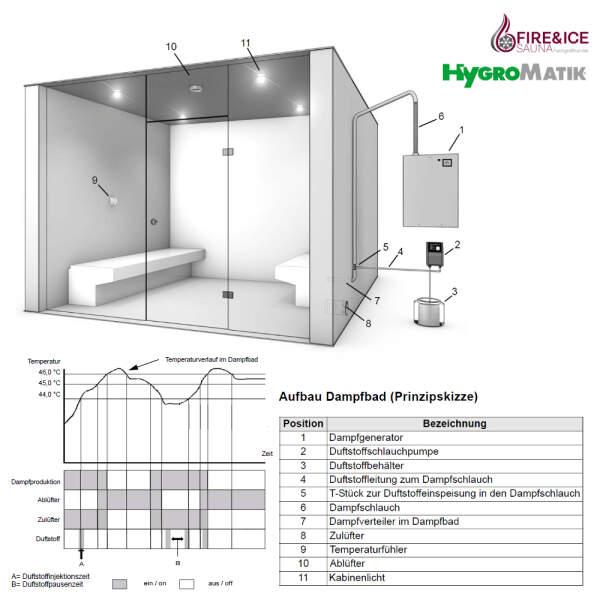 Dampfbadschema Temperaturverlauf Dampfgenerator FlexLine Spa Heizkörper