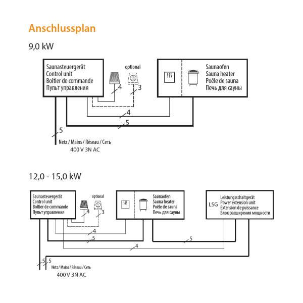 Elektroverdampfersaunaofen Bi-O Max Standausführung Sicherheit Anschluss-260-BOM