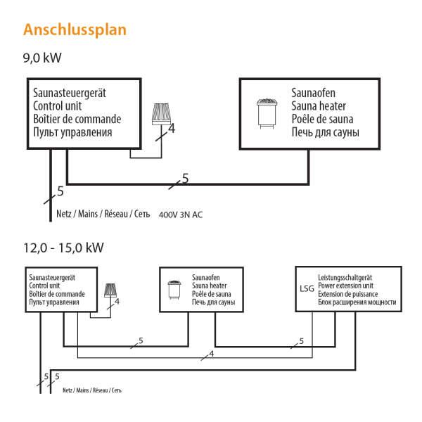 Elektrosaunaofen EURO-Max Standausführung Sicherheit Anschluss-260-EuroMax