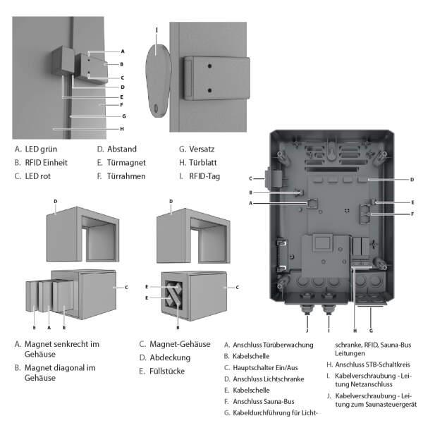 Sicherheitssystem Ofen- & Türüberwachung | EOSafe
